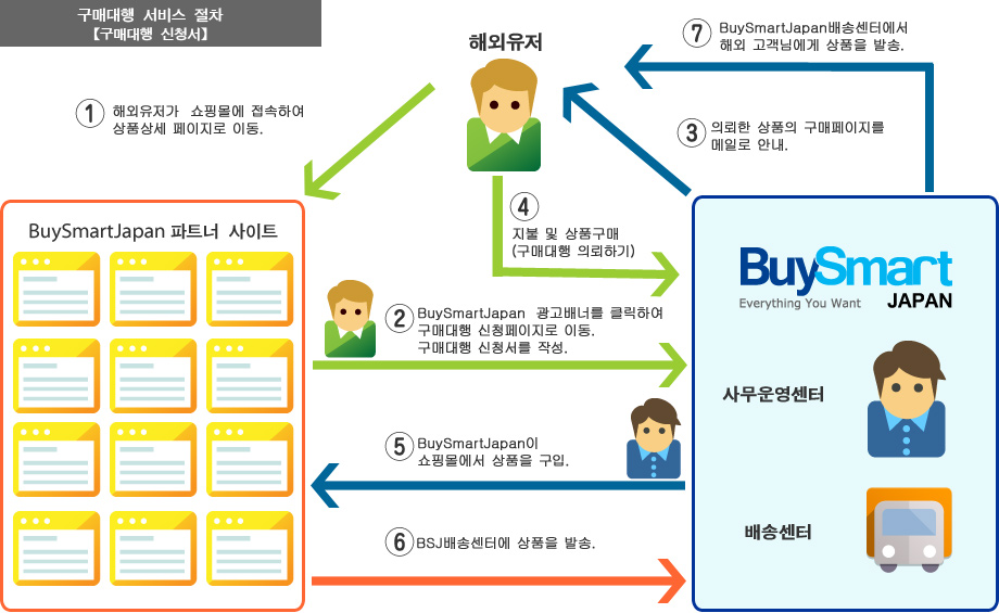 buysmartjapan purchase flow